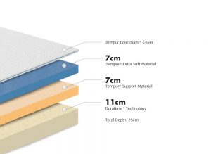 Whats inside the Tempur mattress