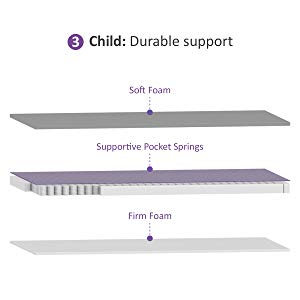 Snuzsurface stage 3 child 3-7 years old.